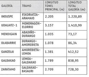 Adif AV licita las obras de plataforma del tramo Atxondo-Abadiño por 115,43 M€