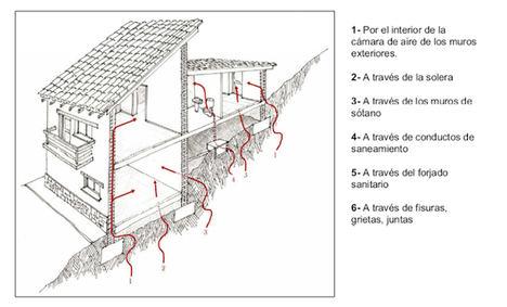 Adiós al radón: cómo acabar con este gas nocivo que se cuela en un 90% de los edificios