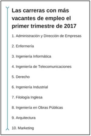 Administración y Dirección de Empresas, la titulación más demandada por las empresas en el primer trimestre del año
