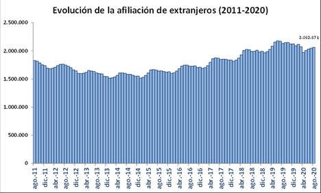 La Seguridad Social registró de media 2.062.871 trabajadores extranjeros en agosto