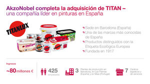 AkzoNobel completa la adquisición del negocio de pinturas decorativas de INDUSTRIAS TITAN en España