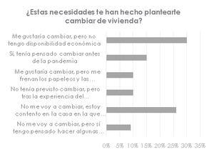 Al 65% de los españoles le gustaría cambiar de vivienda tras la pandemia