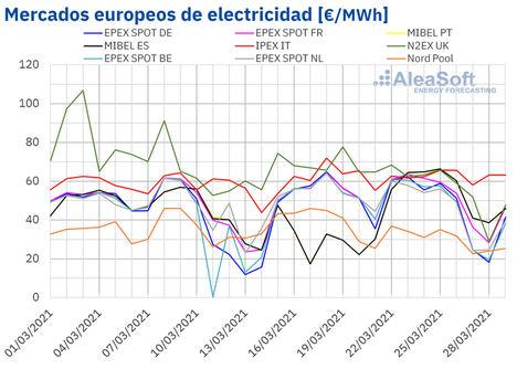 AleaSoft: La primavera empieza con una bajada de los precios en los mercados eléctricos europeos