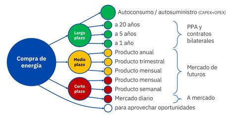 AleaSoft: Las diversas opciones para la compra de energía a largo plazo: desde el autoconsumo a los PPA