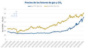 AleaSoft-EY: Europa puede bajar los precios del CO2 sin poner en riesgo la transición energética