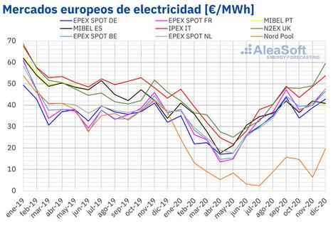 AleaSoft: 2020: El año en que el sector de la energía en Europa mostró su fortaleza