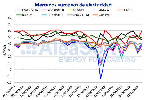 AleaSoft: Abril, mes de contrastes en el mercado eléctrico MIBEL
