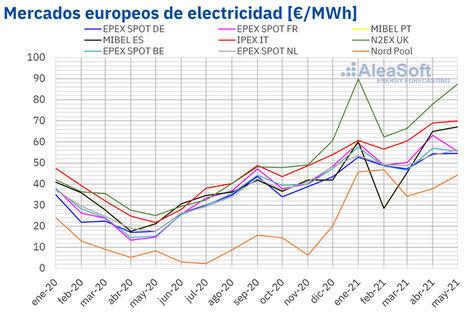 AleaSoft: Algunos mercados eléctricos europeos alcanzaron en mayo los precios más altos desde al menos 2019