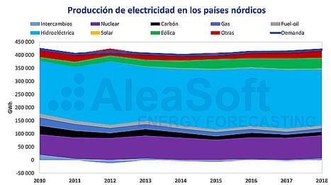 AleaSoft: Analizando el mito del Nord Pool: Energía limpia y precios bajos