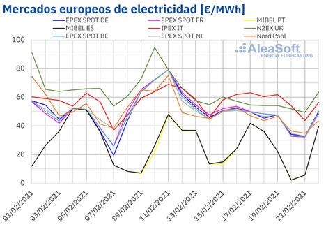 AleaSoft: Bajada de los precios de los mercados eléctricos europeos con MIBEL con el menor precio