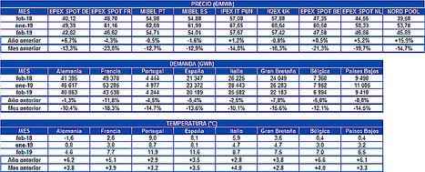 AleaSoft: Bajada de precios en los mercados eléctricos europeos en febrero por temperaturas más altas