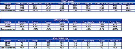 AleaSoft: Bajada de precios en los mercados eléctricos europeos en marzo por alta producción eólica