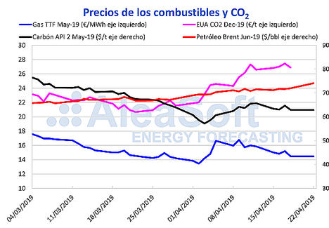 AleaSoft: Bajada de precios en los mercados eléctricos por Semana Santa y por la producción eólica