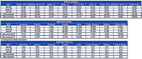 AleaSoft: Bajada generalizada de los precios en los mercados de electricidad de Europa en junio