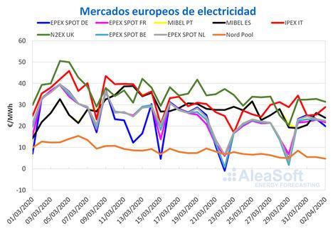 AleaSoft: Caída de los precios de los mercados eléctricos en marzo por la crisis del coronavirus