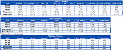 AleaSoft: Caída histórica de la demanda y los precios de los mercados eléctricos europeos en abril