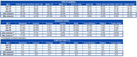 AleaSoft: Caída interanual de los precios de los mercados eléctricos europeos en enero