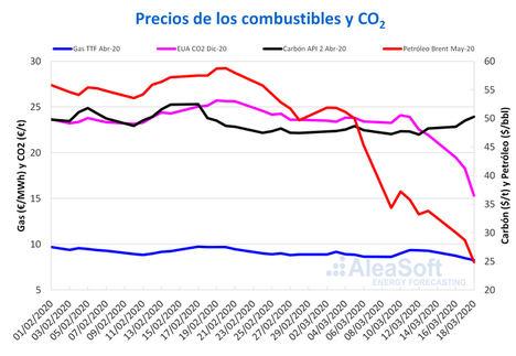 AleaSoft: Caídas en los mercados de electricidad, gas, Brent y CO2 debido al coronavirus