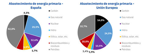 Energía primaria en España y Europa.