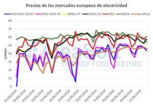 AleaSoft: Comportamiento dispar en los precios de los mercados eléctricos europeos
