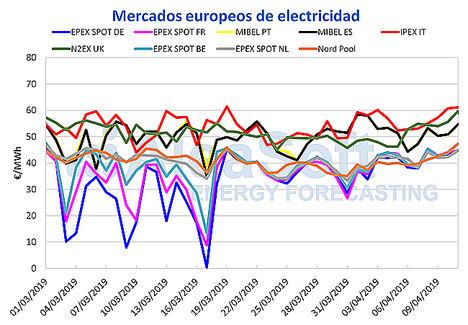AleaSoft: Continúa el clima alcista en los mercados de combustibles y CO2 pero MIBEL resiste por la eólica