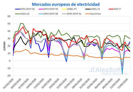 AleaSoft: Continúa el panorama de demanda y precios bajos en Europa por la crisis y las renovables
