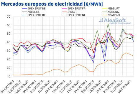 AleaSoft: Continúa la recuperación de los mercados europeos ayudados por el gas, el CO2 y por menos eólica