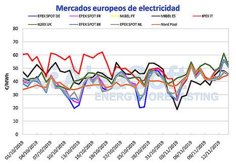 AleaSoft: Continúan subiendo los precios de los mercados eléctricos por bajada de temperaturas y renovables