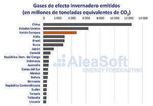 AleaSoft: Derechos de emisiones: El arma de doble filo contra el cambio climático