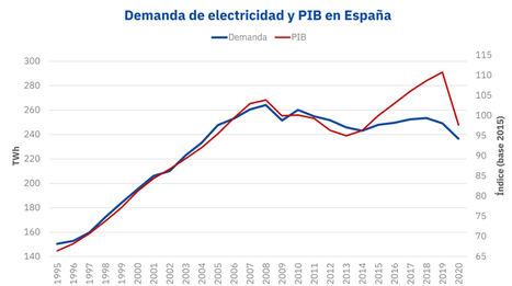AleaSoft: Eficiencia energética: Lo que ha cambiado desde el récord de demanda de electricidad en 2007