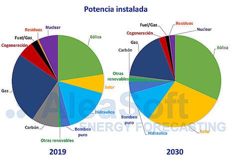 AleaSoft: El PNIEC apuesta por la fotovoltaica y la eólica para liderar la transición energética
