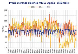 AleaSoft: El año 2018 confirma la tendencia a precios menos volátiles en el mercado eléctrico