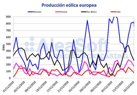 AleaSoft: El aumento de la eólica propicia la bajada generalizada de los precios de los mercados eléctricos