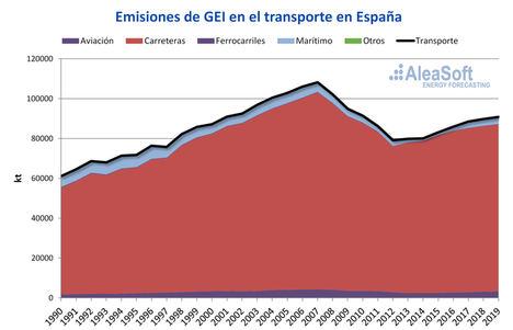 AleaSoft: Electrificación del transporte: Gran reto para la descarbonización y desarrollo de las renovables