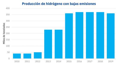 Produccion de hidrógeno verde y azul con bajas emisiones.