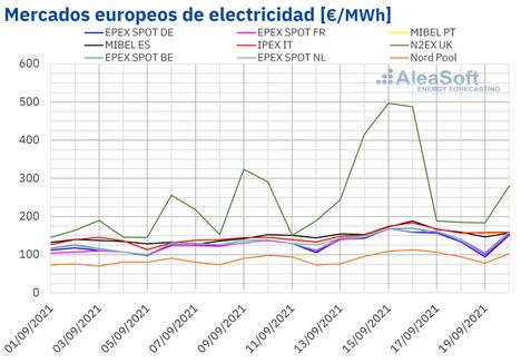 AleaSoft: El gas y CO2 marcaron la evolución de los mercados europeos en la tercera semana de septiembre