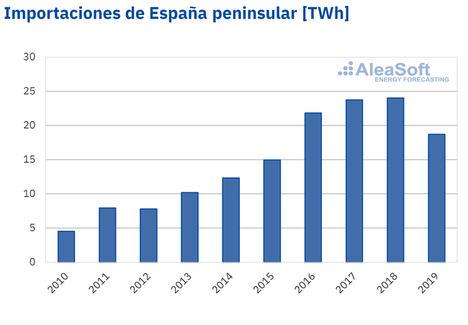 AleaSoft: El impuesto del 7% perjudica a los consumidores y a la competitividad de los productores locales