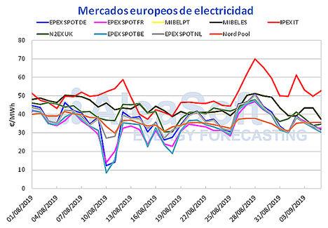 AleaSoft: El incremento de la producción solar en España favorece el descenso del precio del mercado MIBEL