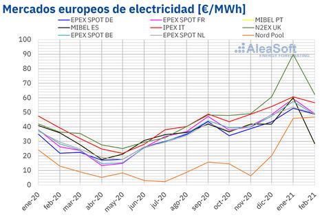 AleaSoft: El mercado MIBEL alcanzó el menor precio de Europa en febrero después de casi siete años