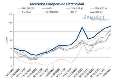 AleaSoft: El mercado N2EX lideró el ranking de los precios más altos de Europa en el primer semestre