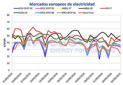 AleaSoft: El mercado de electricidad MIBEL ha tenido el precio más alto de Europa desde mediados de mayo