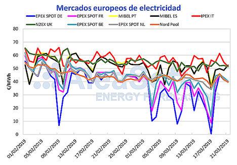 AleaSoft: El mercado eléctrico MIBEL comienza la primavera en la franja alta de precios de Europa