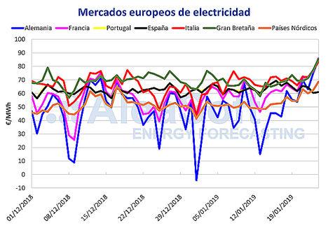 AleaSoft: El mercado eléctrico ibérico marca los precios menores de Europa por una producción eólica récord