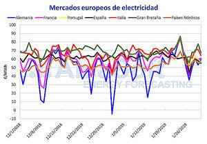 AleaSoft: El mercado eléctrico ibérico vuelve a marcar el precio más bajo de Europa