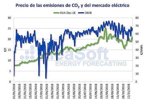 AleaSoft: El precio del CO2, principal factor en el precio del mercado eléctrico español en el 2018