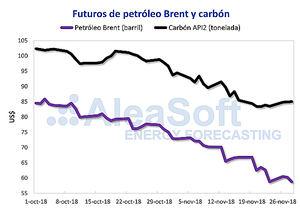 AleaSoft: El precio del carbón frena su caída, el Brent lo intenta sin éxito