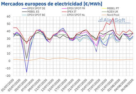 AleaSoft: El precio del gas remonta hasta niveles de mayo y el Brent se va acercando a niveles pre-COVID