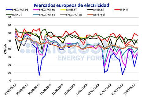 AleaSoft: El precio del mercado MIBEL sigue estando entre los más altos de Europa