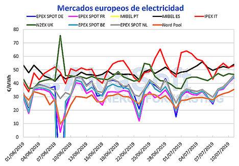 AleaSoft: El precio del mercado MIBEL sube esta semana, pero en el resto de Europa mucho más