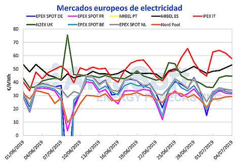 AleaSoft: El precio del mercado MIBEL sube esta semana a pesar de una mayor producción eólica y solar